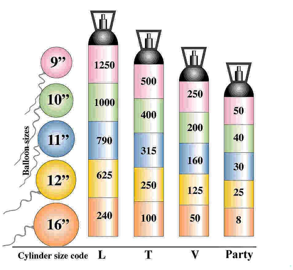 helium tank rental san diego