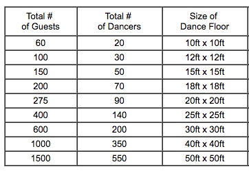 dance floor size calculator 2