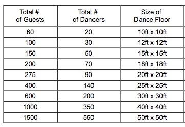 dance floor size calculator 2